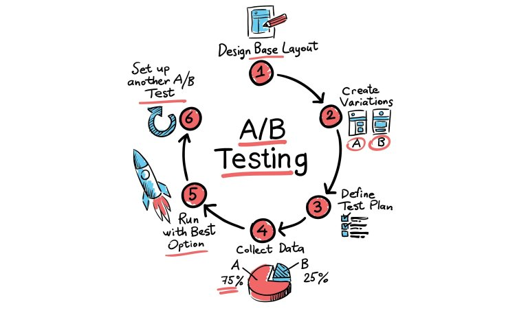 A/B testing is one of the main functions of marketing automation and can be applied to mobile apps.